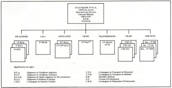 Composition de la 3e DIA en 1944